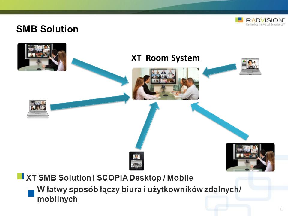 SMB Solution XT Room System XT SMB Solution i SCOPIA Desktop / Mobile