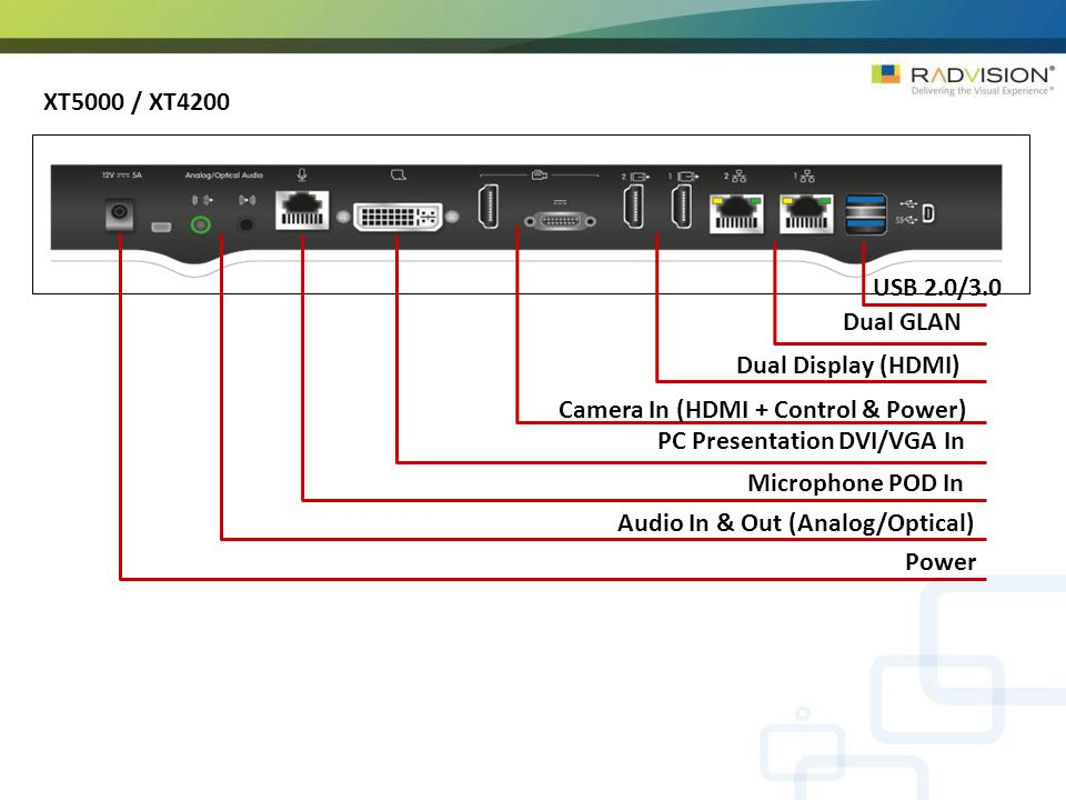 XT5000 / XT4200 USB 2.0/3.0. Dual GLAN. Dual Display (HDMI) Camera In (HDMI + Control & Power) PC Presentation DVI/VGA In.