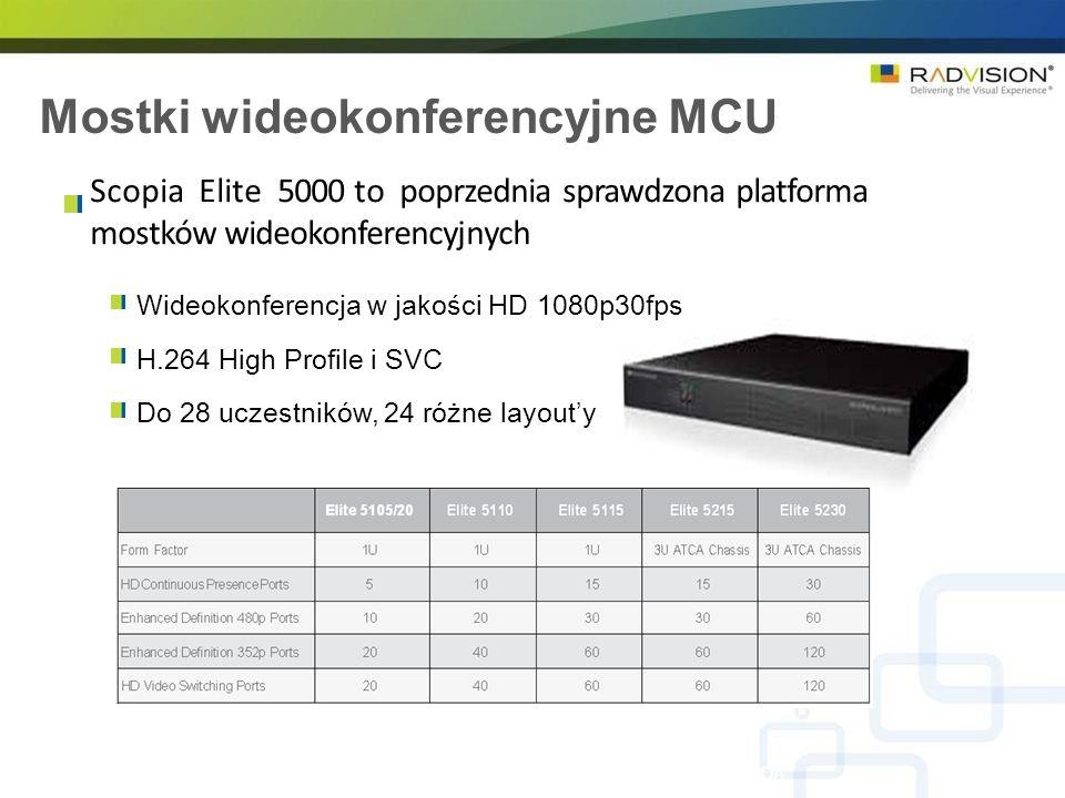 Mostki wideokonferencyjne MCU