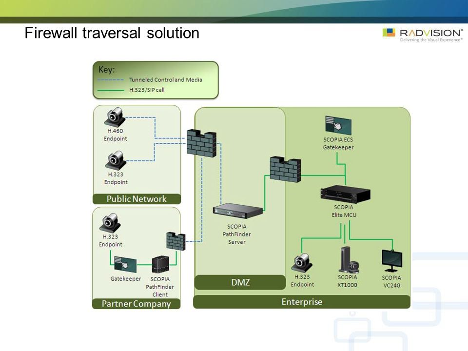 Firewall traversal solution