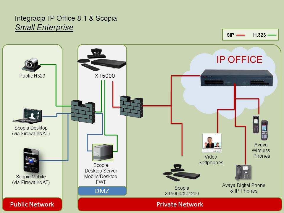 Integracja IP Office 8.1 & Scopia Small Enterprise