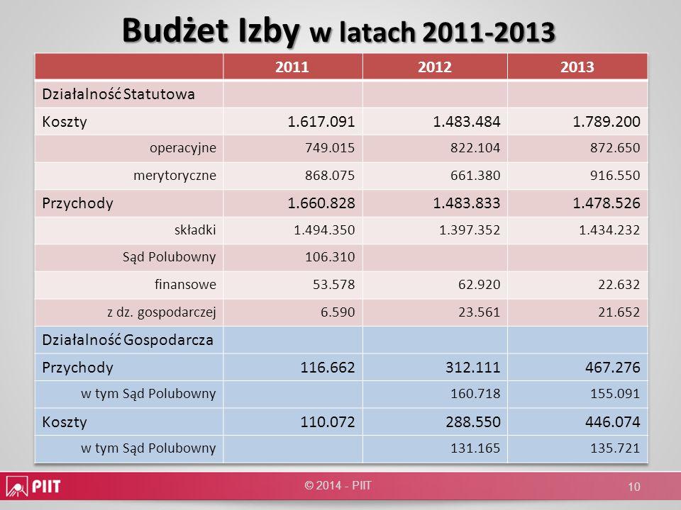 Budżet Izby w latach 2011-2013 2011 2012 2013 Działalność Statutowa