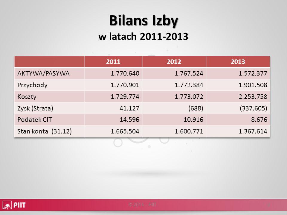 Bilans Izby w latach 2011-2013 2011 2012 2013 AKTYWA/PASYWA 1.770.640