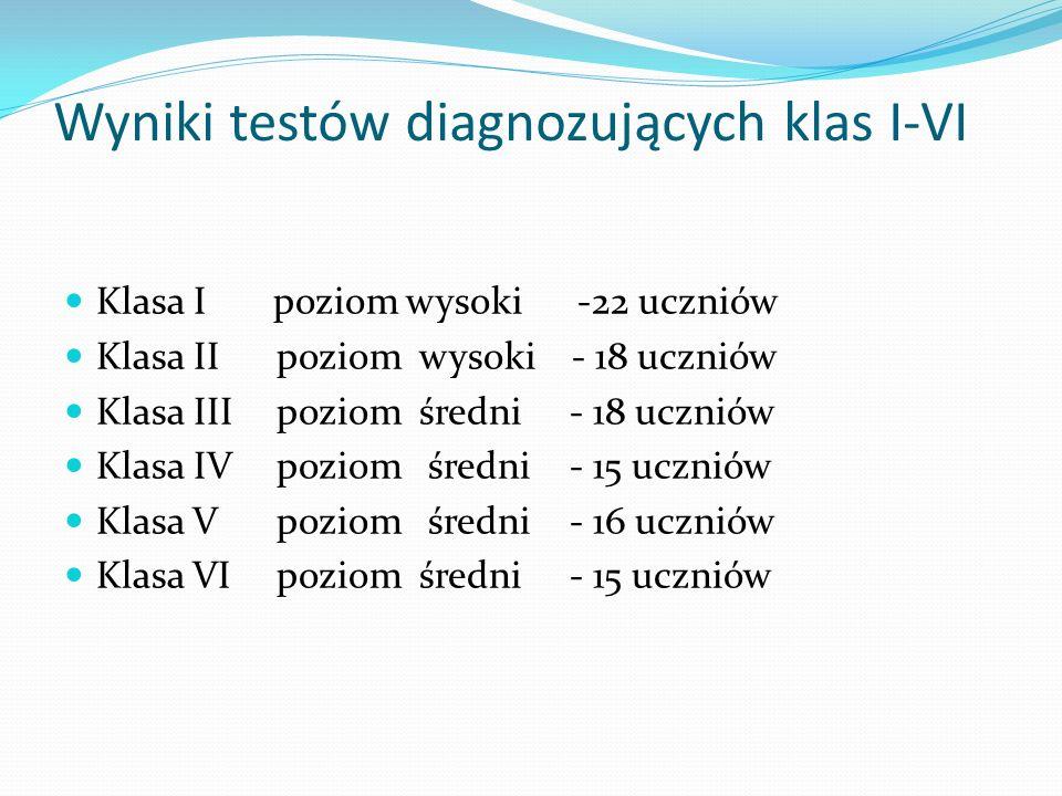 Wyniki testów diagnozujących klas I-VI