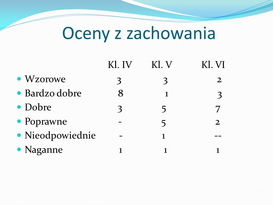 Oceny z zachowania Kl. IV Kl. V Kl. VI Wzorowe 3 3 2