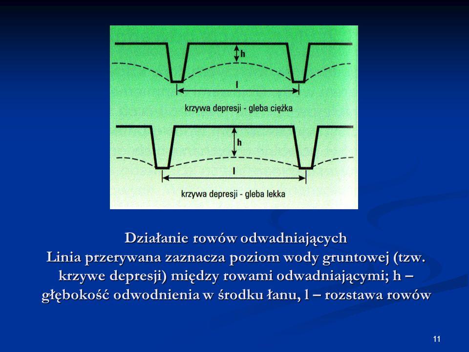 Działanie rowów odwadniających Linia przerywana zaznacza poziom wody gruntowej (tzw.