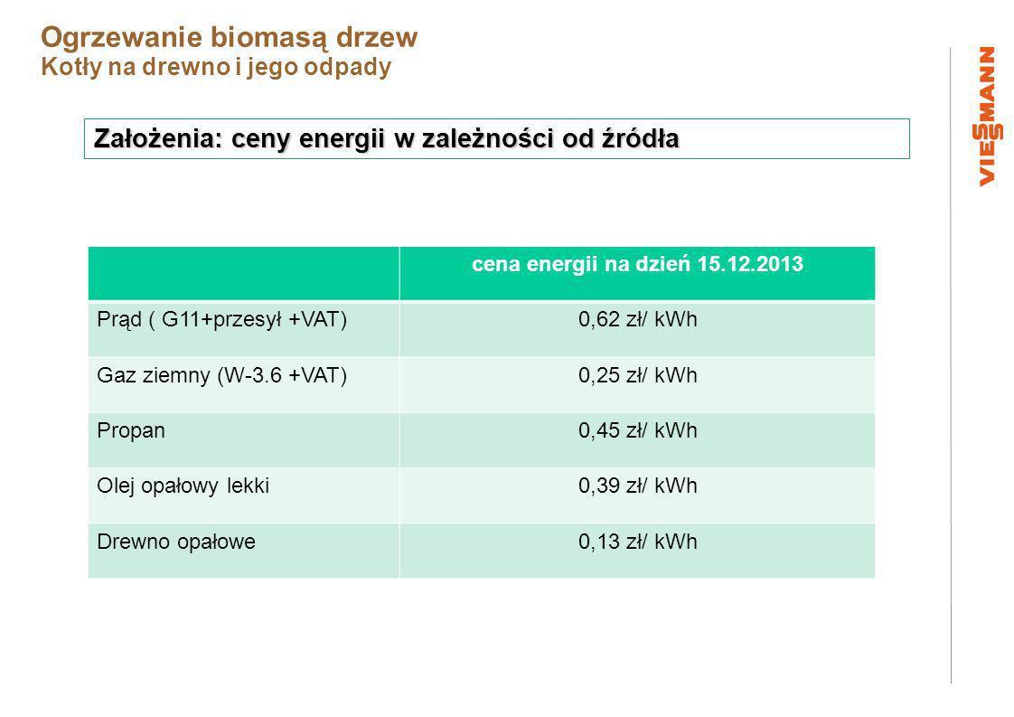 Założenia: ceny energii w zależności od źródła