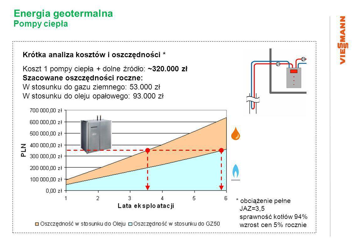 Energia geotermalna Pompy ciepła