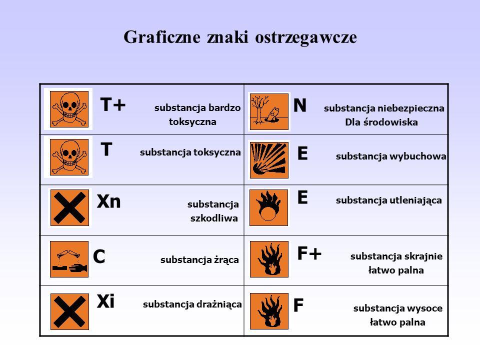 Graficzne znaki ostrzegawcze