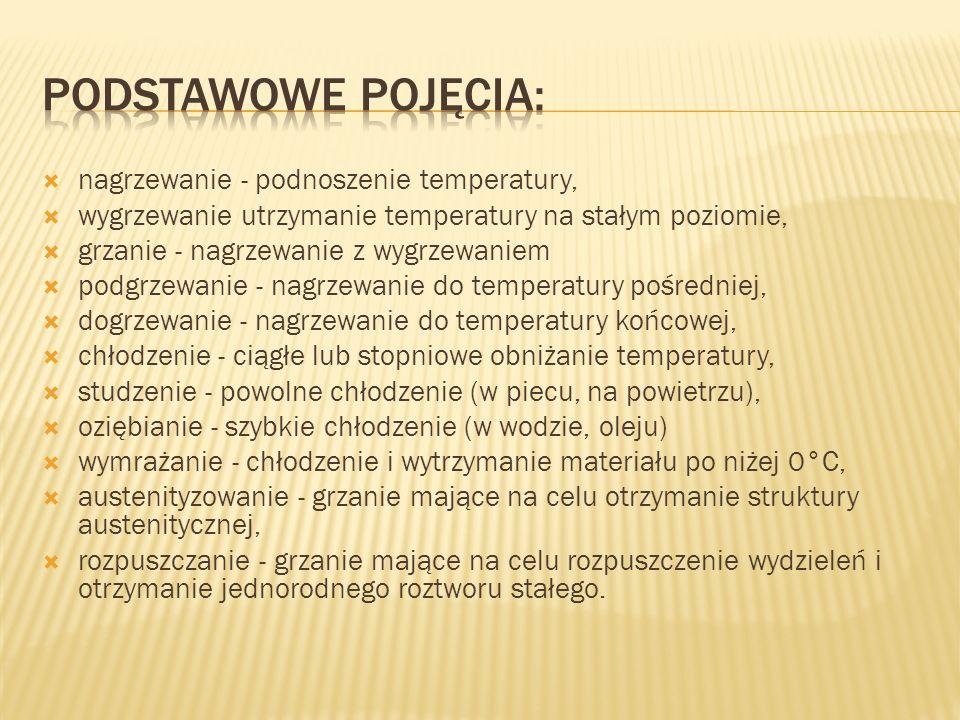 PODSTAWOWE POJĘCIA: nagrzewanie - podnoszenie temperatury,