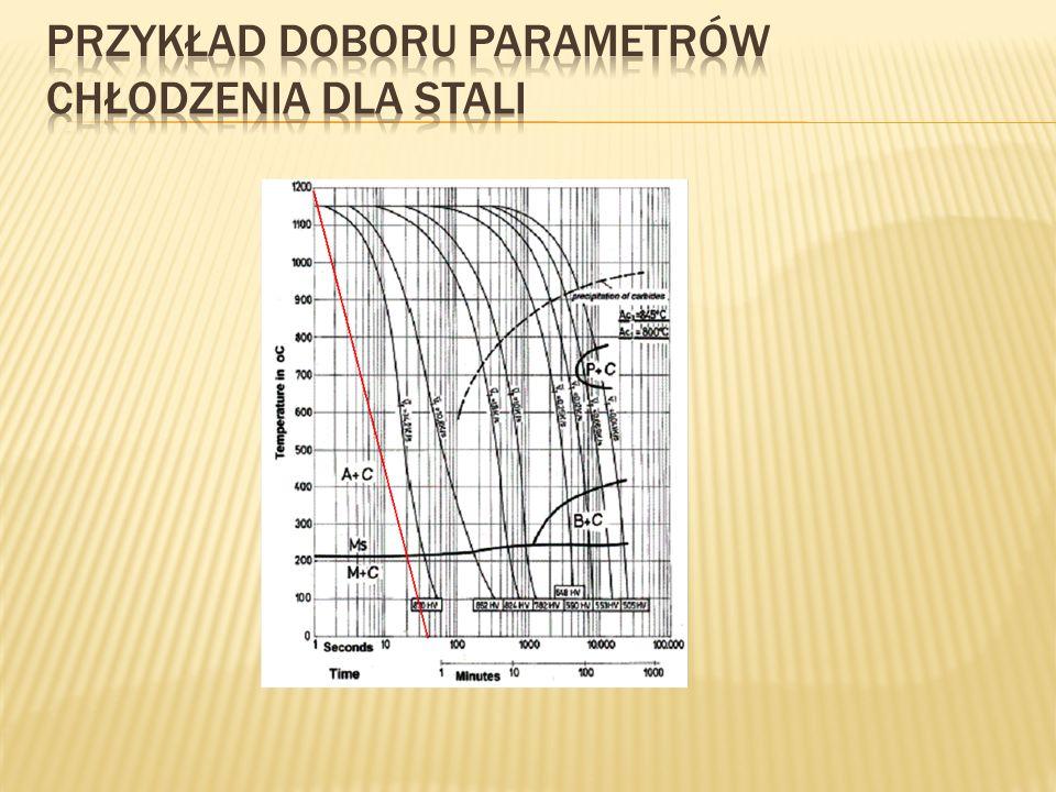 Przykład doboru parametrów chłodzenia dla stali