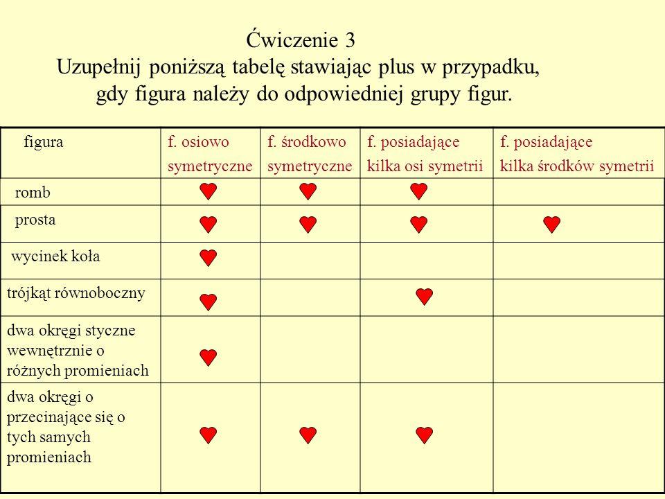 Uzupełnij poniższą tabelę stawiając plus w przypadku,