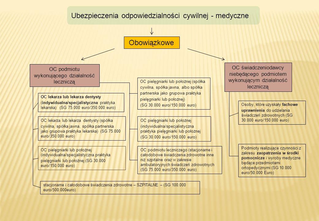 OC podmiotu wykonującego działalność leczniczą