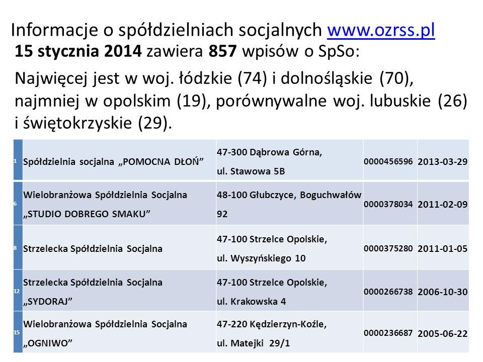 Informacje o spółdzielniach socjalnych www.ozrss.pl