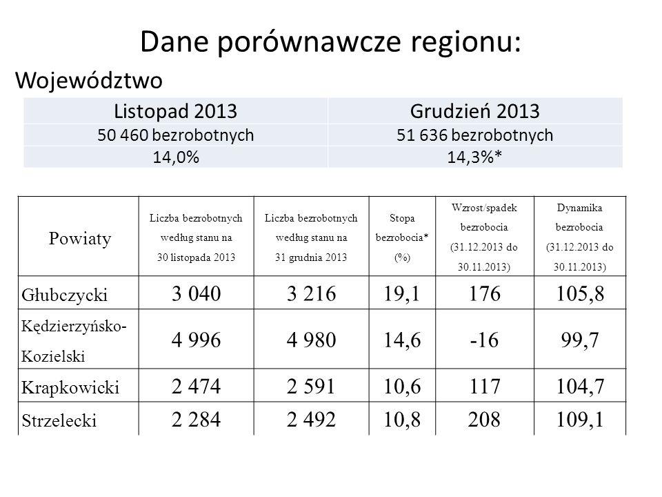 Dane porównawcze regionu: