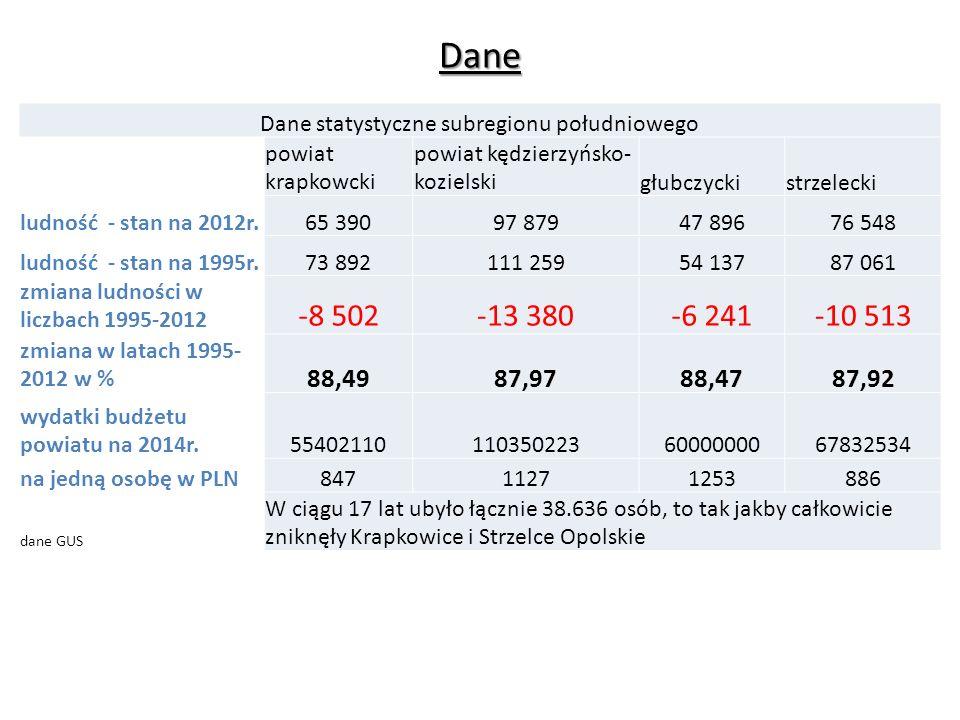 Dane statystyczne subregionu południowego