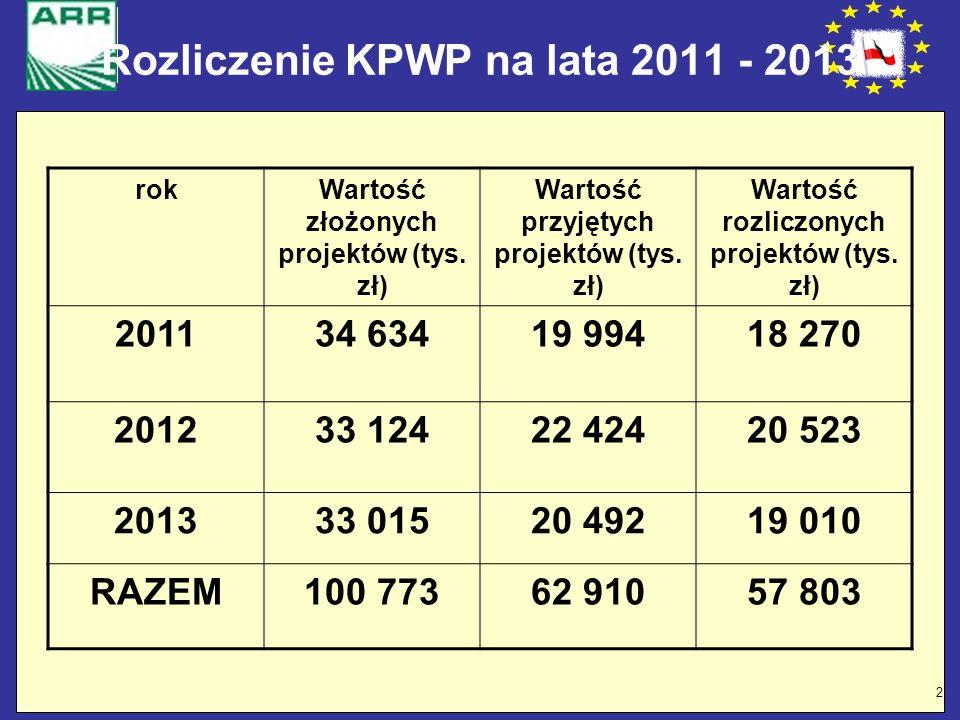 Rozliczenie KPWP na lata 2011 - 2013