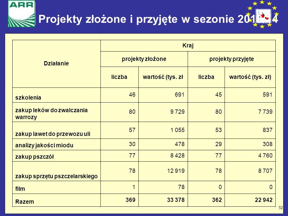 Projekty złożone i przyjęte w sezonie 2013/14
