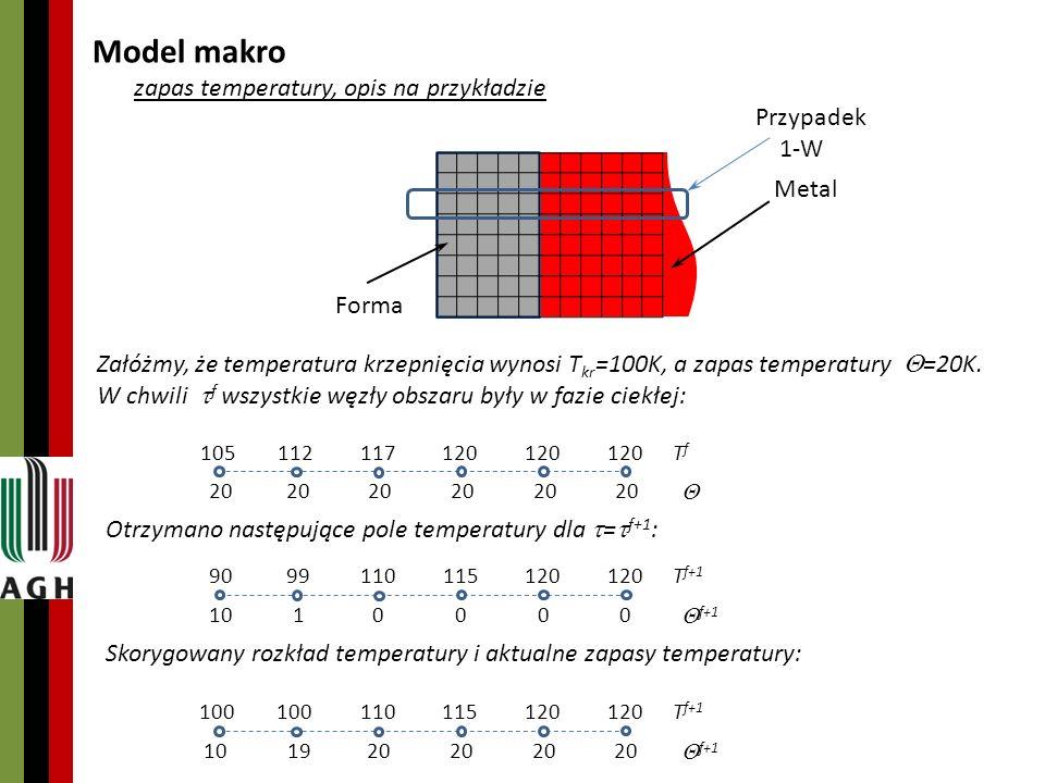 Model makro zapas temperatury, opis na przykładzie Przypadek 1-W Metal