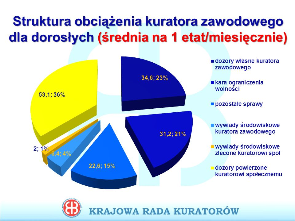 Struktura obciążenia kuratora zawodowego dla dorosłych (średnia na 1 etat/miesięcznie)