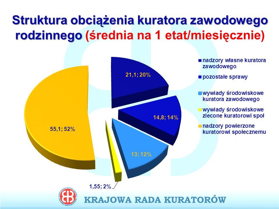 Struktura obciążenia kuratora zawodowego rodzinnego (średnia na 1 etat/miesięcznie)