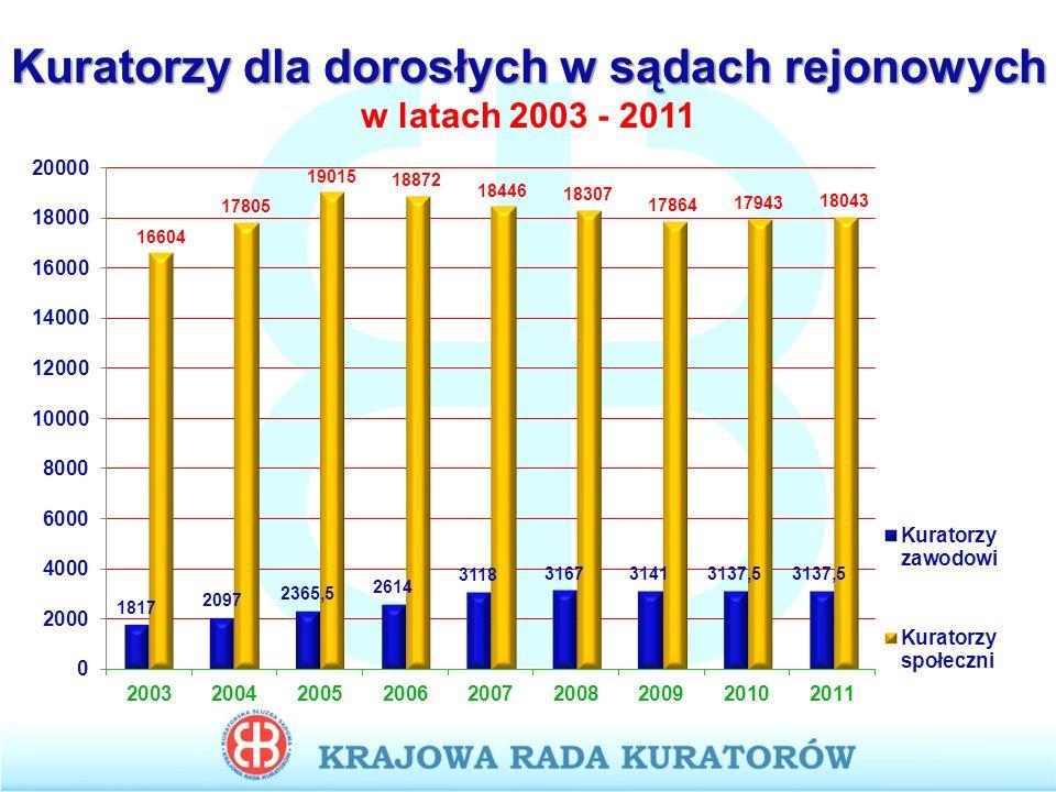 Kuratorzy dla dorosłych w sądach rejonowych w latach 2003 - 2011