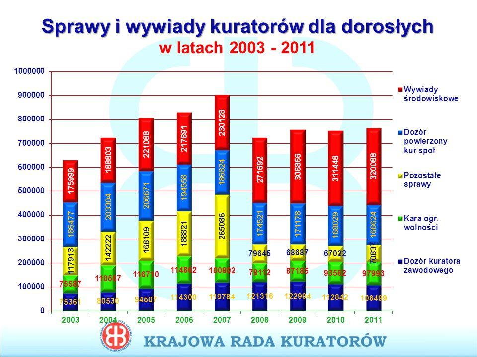 Sprawy i wywiady kuratorów dla dorosłych w latach 2003 - 2011