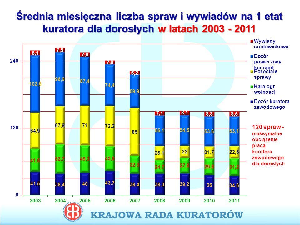 Średnia miesięczna liczba spraw i wywiadów na 1 etat kuratora dla dorosłych w latach 2003 - 2011