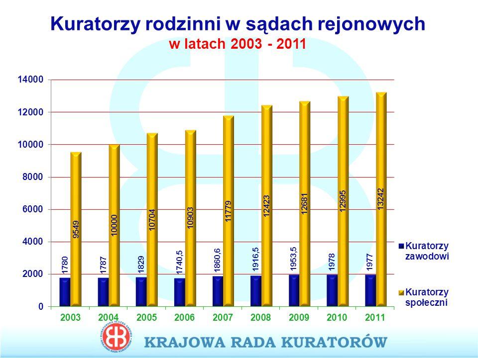 Kuratorzy rodzinni w sądach rejonowych w latach 2003 - 2011