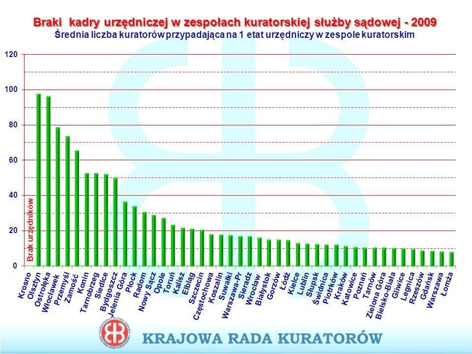 Braki kadry urzędniczej w zespołach kuratorskiej służby sądowej - 2009 Średnia liczba kuratorów przypadająca na 1 etat urzędniczy w zespole kuratorskim