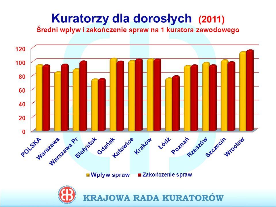Kuratorzy dla dorosłych (2011) Średni wpływ i zakończenie spraw na 1 kuratora zawodowego