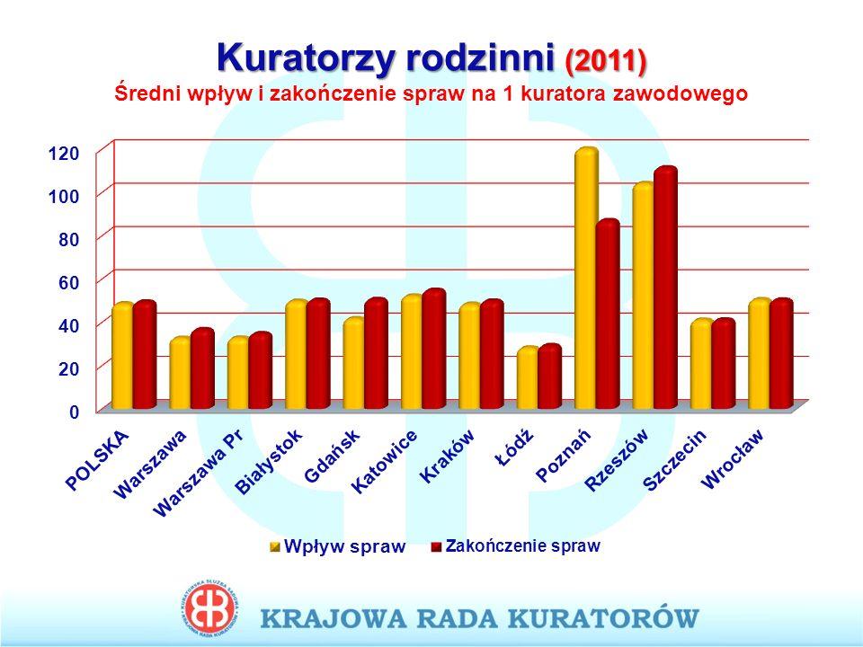 Kuratorzy rodzinni (2011) Średni wpływ i zakończenie spraw na 1 kuratora zawodowego