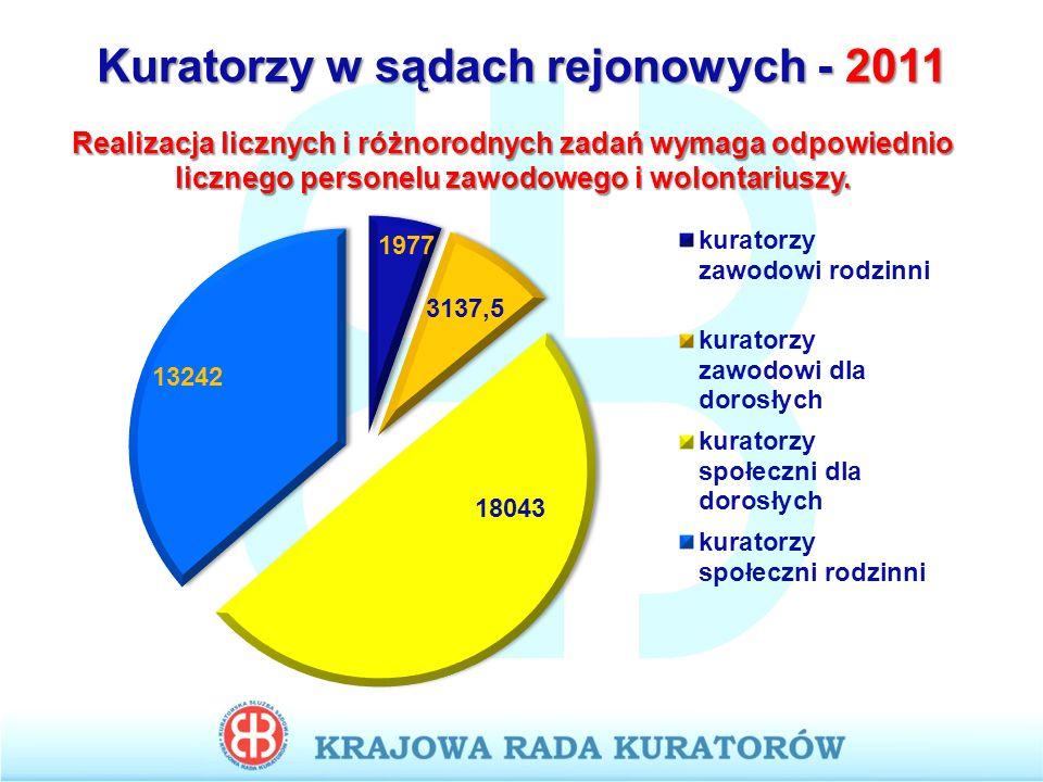 Kuratorzy w sądach rejonowych - 2011