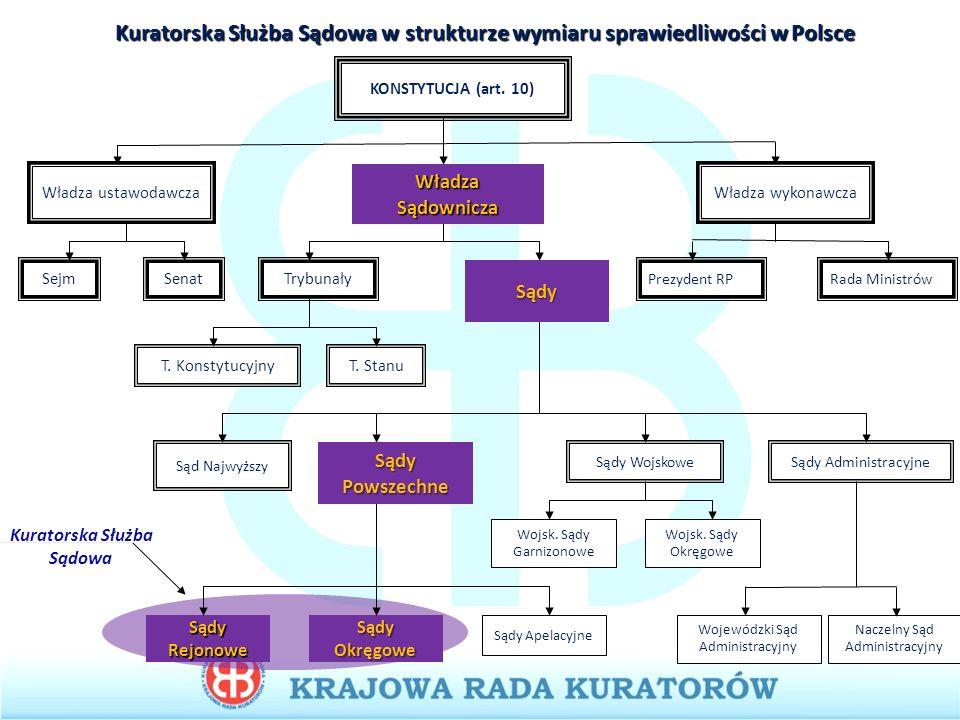 Kuratorska Służba Sądowa w strukturze wymiaru sprawiedliwości w Polsce