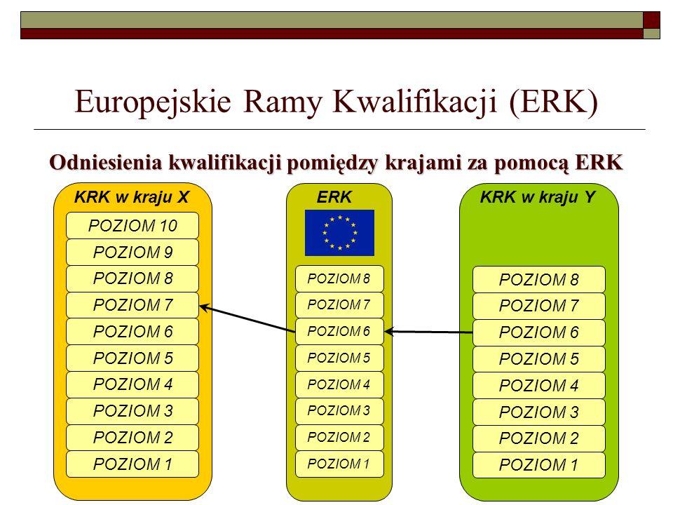 Europejskie Ramy Kwalifikacji (ERK)