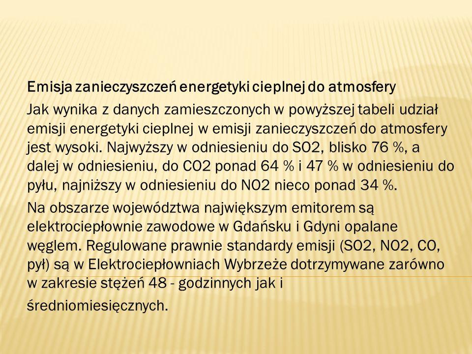 Emisja zanieczyszczeń energetyki cieplnej do atmosfery