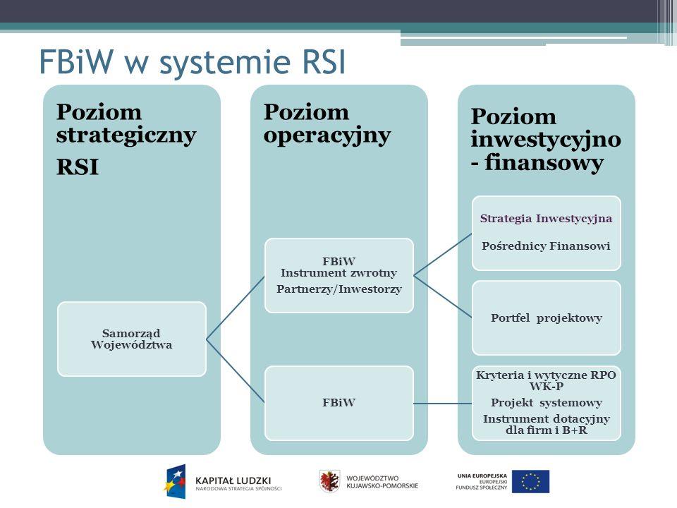 FBiW w systemie RSI Strategia Inwestycyjna Pośrednicy Finansowi