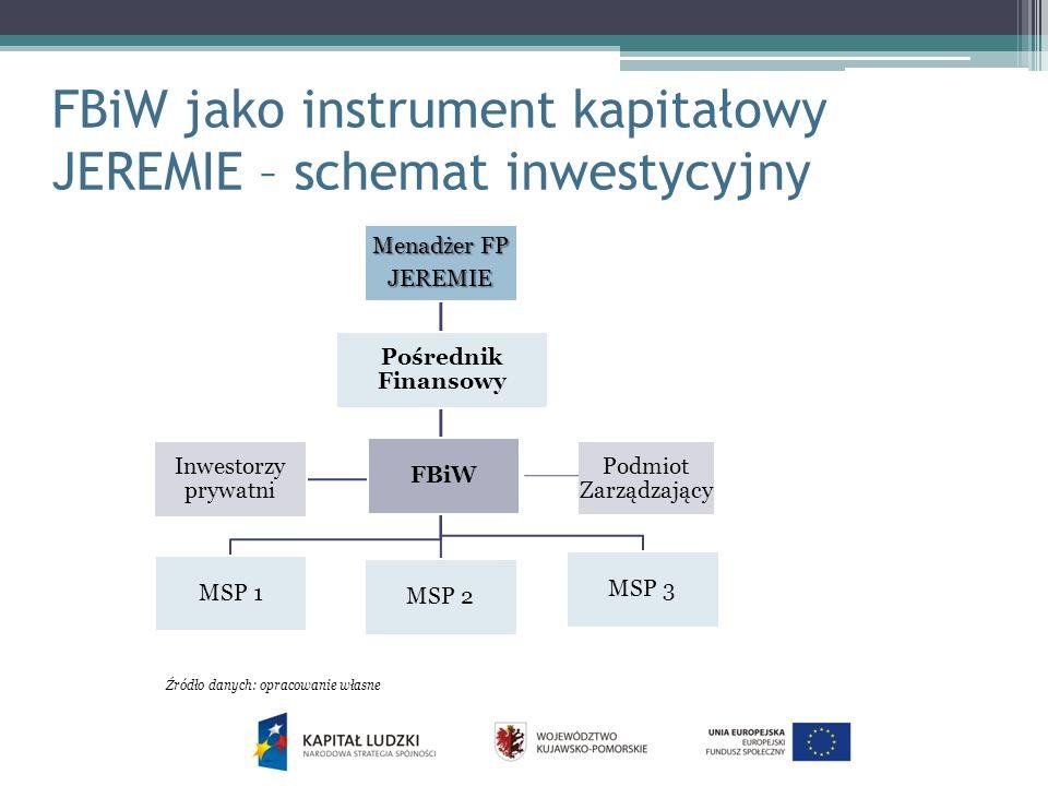 FBiW jako instrument kapitałowy JEREMIE – schemat inwestycyjny