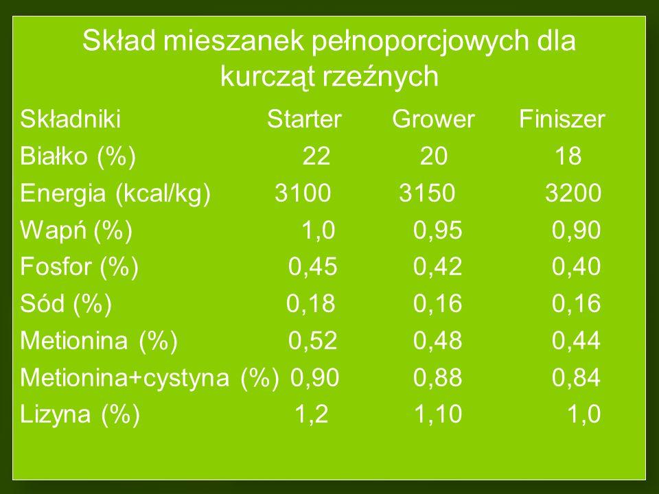 Skład mieszanek pełnoporcjowych dla kurcząt rzeźnych