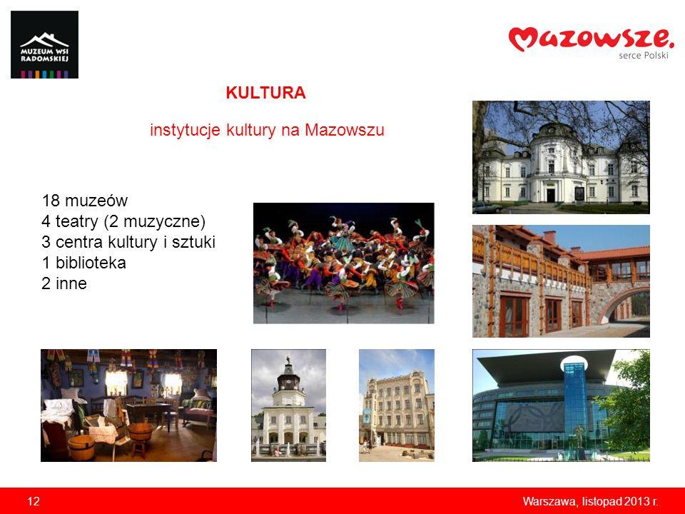 instytucje kultury na Mazowszu