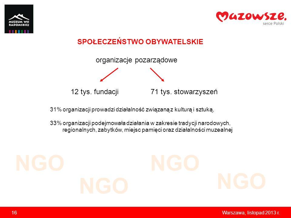 NGO NGO NGO NGO SPOŁECZEŃSTWO OBYWATELSKIE organizacje pozarządowe