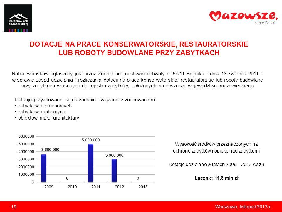 Dotacje udzielane w latach 2009 – 2013 (w zł)