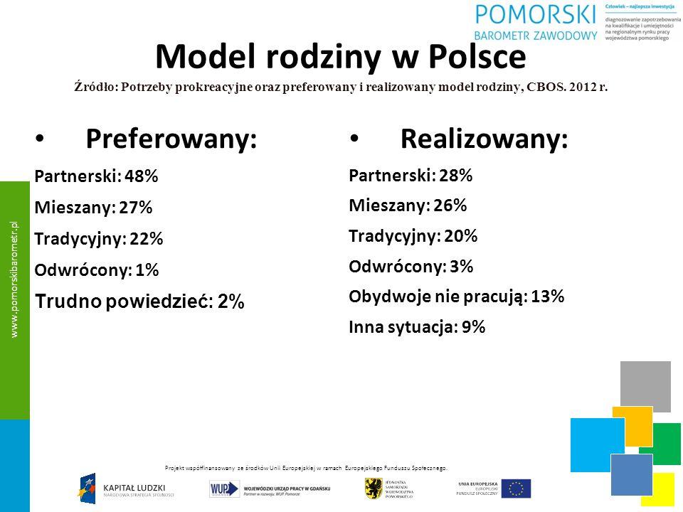 Model rodziny w Polsce Źródło: Potrzeby prokreacyjne oraz preferowany i realizowany model rodziny, CBOS. 2012 r.
