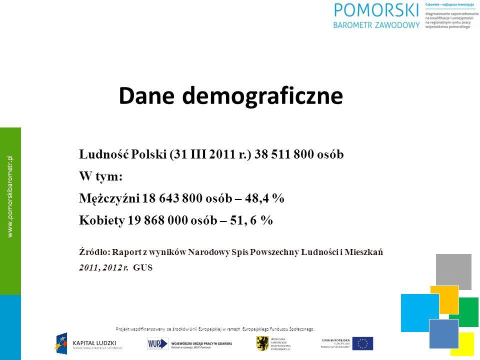 Dane demograficzne Ludność Polski (31 III 2011 r.) 38 511 800 osób