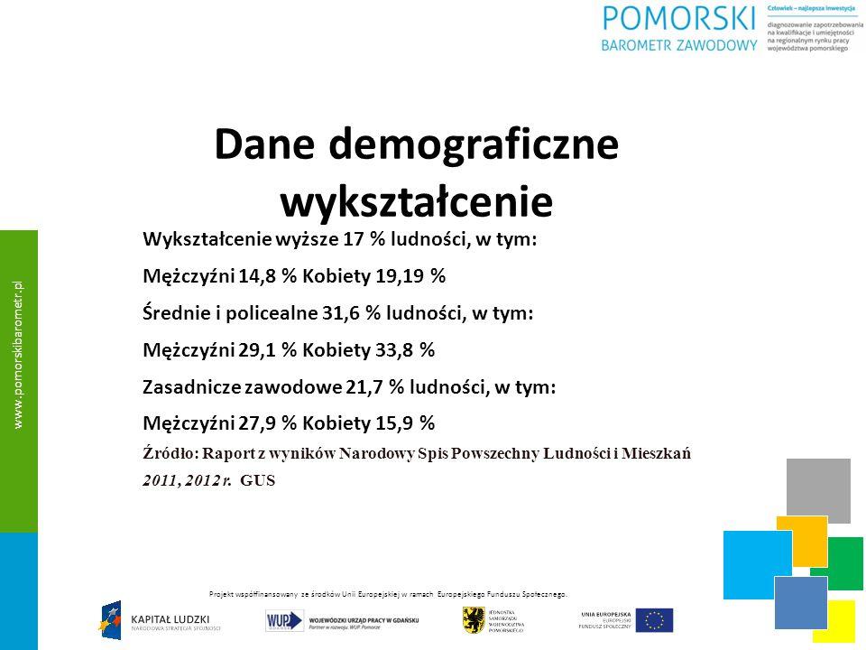 Dane demograficzne wykształcenie