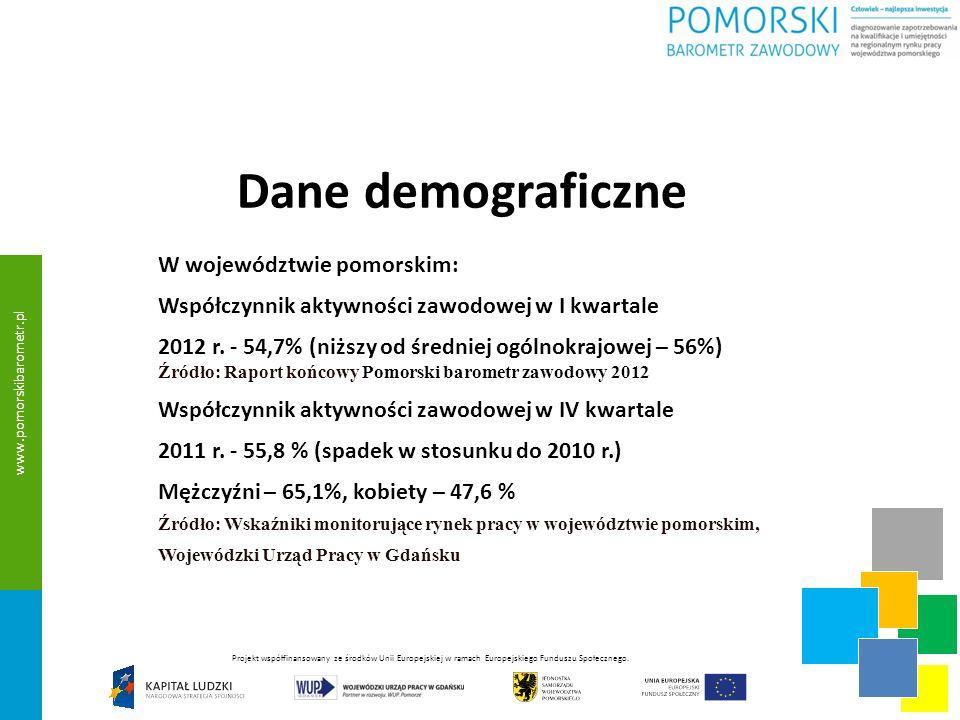 Dane demograficzne W województwie pomorskim: