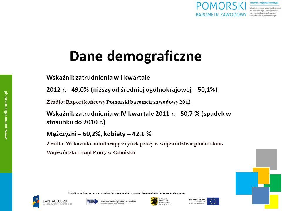 Dane demograficzne Wskaźnik zatrudnienia w I kwartale