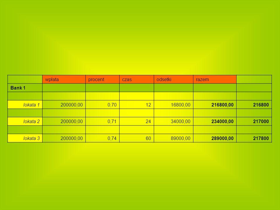 wpłata. procent. czas. odsetki. razem. Bank 1. lokata 1. 200000,00. 0,70. 12. 16800,00.