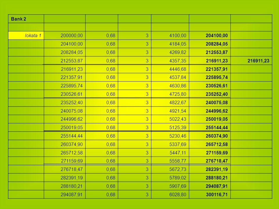 Bank 2 lokata 1. 200000,00. 0,68. 3. 4100,00. 204100,00. 4184,05. 208284,05. 4269,82. 212553,87.