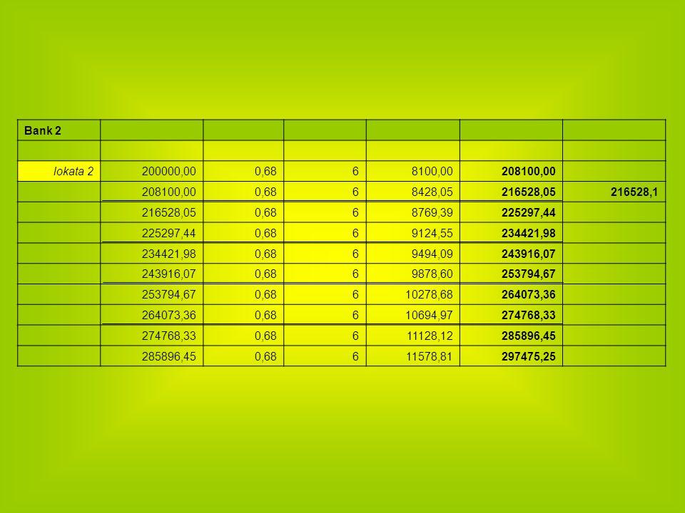 Bank 2 lokata 2. 200000,00. 0,68. 6. 8100,00. 208100,00. 8428,05. 216528,05. 216528,1. 8769,39.
